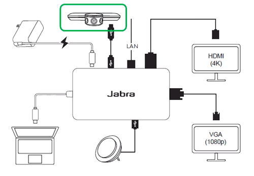Jabra PanaCast Hub