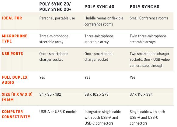 Poly Sync Comparison Guide